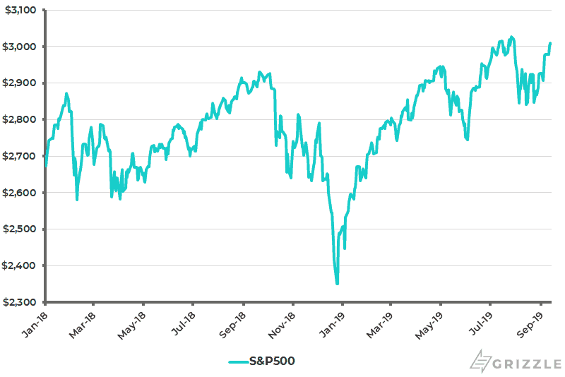S-P500 - Sep 2019