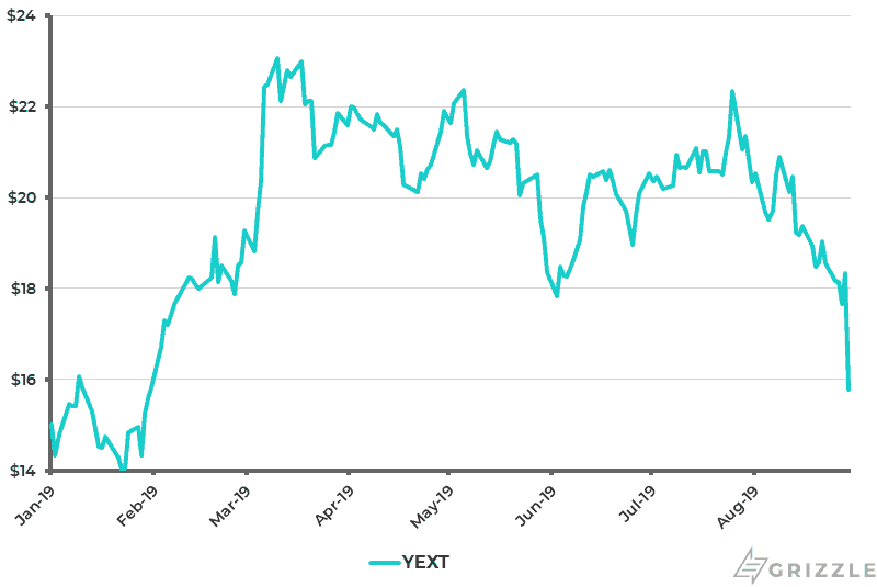 Yext Share Price YTD - Aug 30 2019