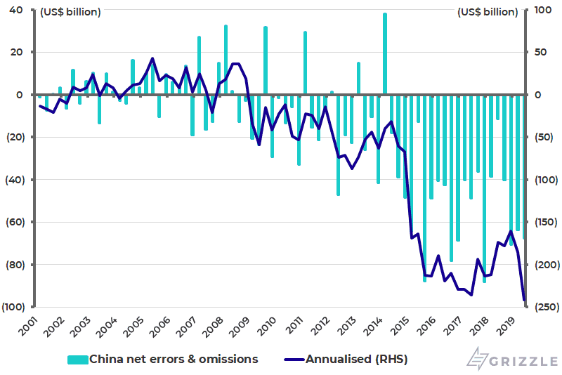 China balance of payments - Net errors and omissions - Nov 2019