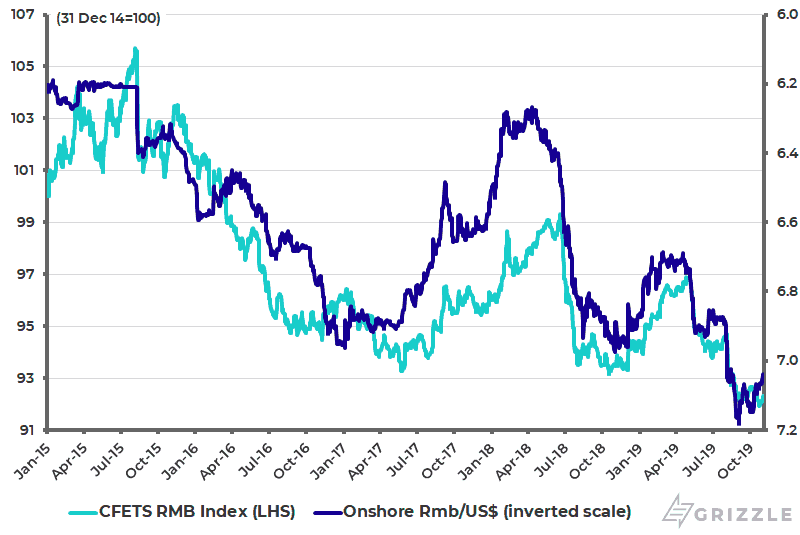China trade-weighted Renminbi index and Rmb-USD (inverted scale) - Nov 2019