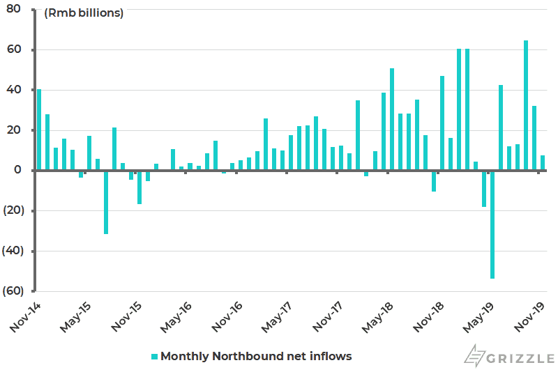 Hong Kong stock connect monthly northbound net inflows
