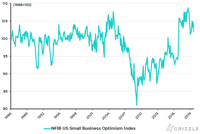 NFIB U.S. Small Business Optimism Index