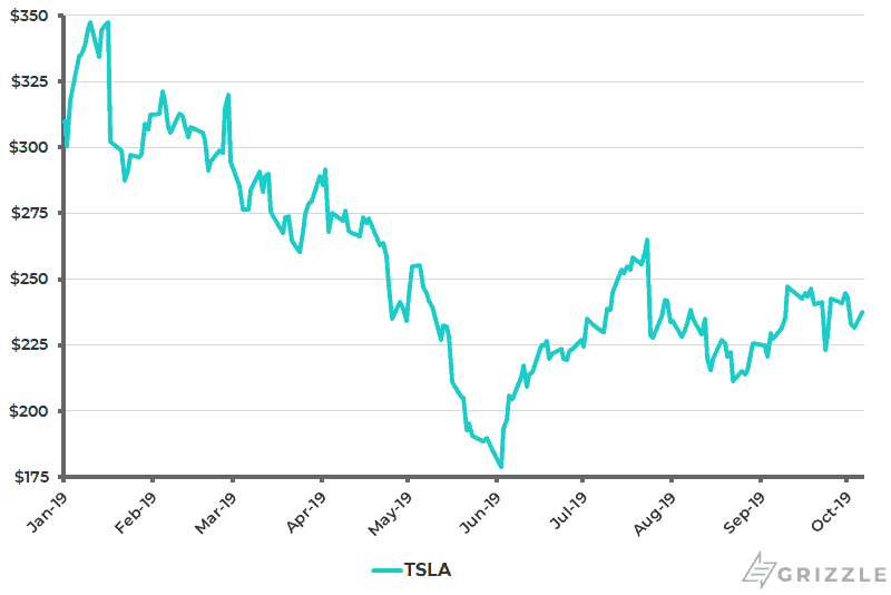 TSLA Share Price YTD - Oct 8 2019