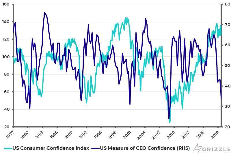 The Conference Board U.S. Consumer Confidence Index and Measure of CEO Confidence