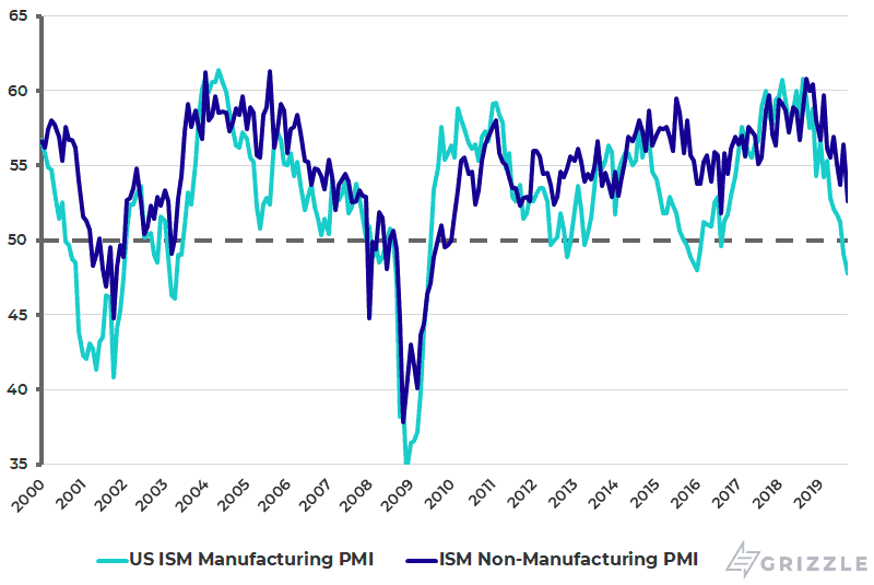U.S. ISM manufacturing PMI and non-manufacturing PMI