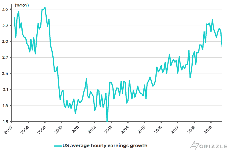 U.S. average hourly earnings growth for all private employees