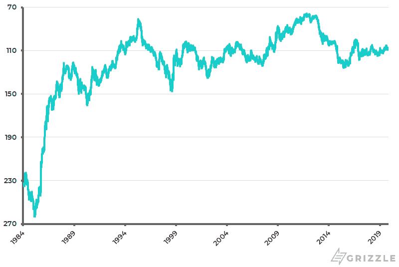 Yen-USD (inverted scale)