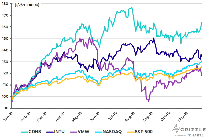 CDNS INTU VMW Share Price Peformance YTD - Nov 28 2019