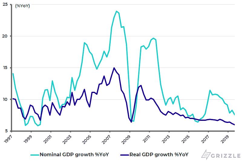China nominal and real GDP growth