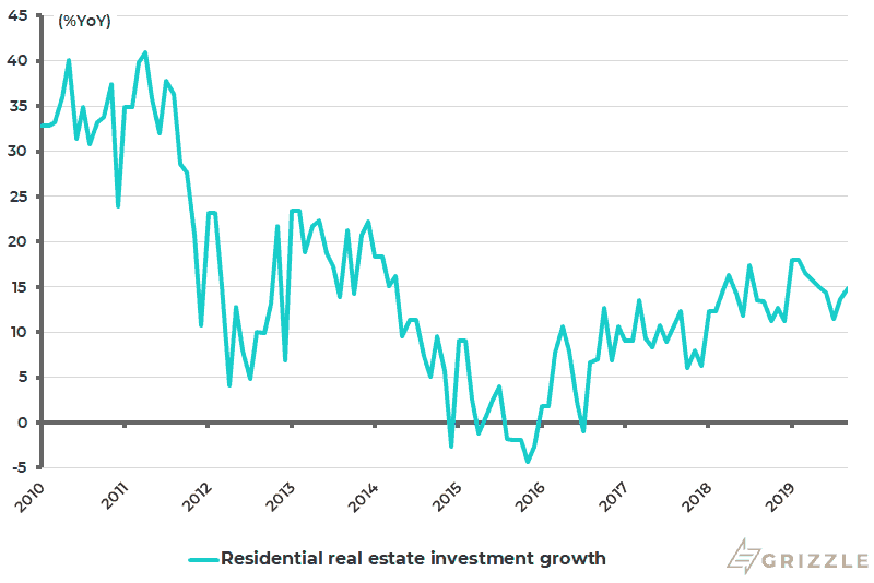 China residential real estate investment growth