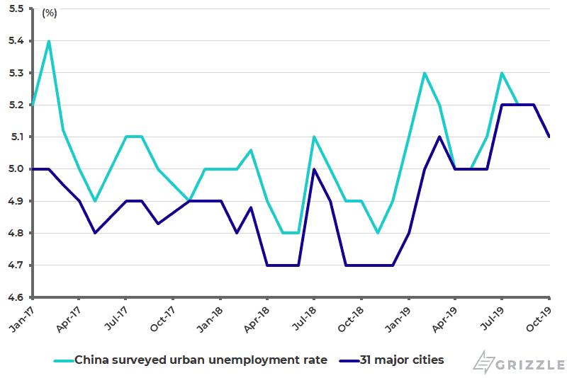 China surveyed urban unemployment