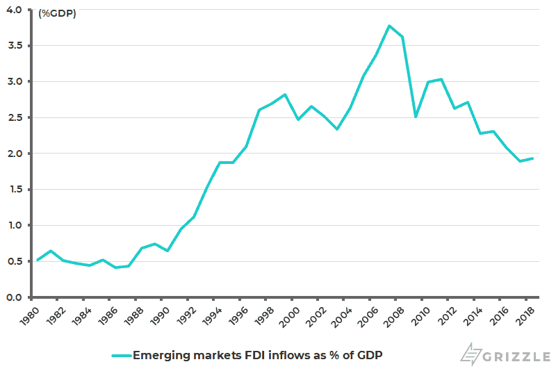 Developing countries FDI inflows as pct of GDP