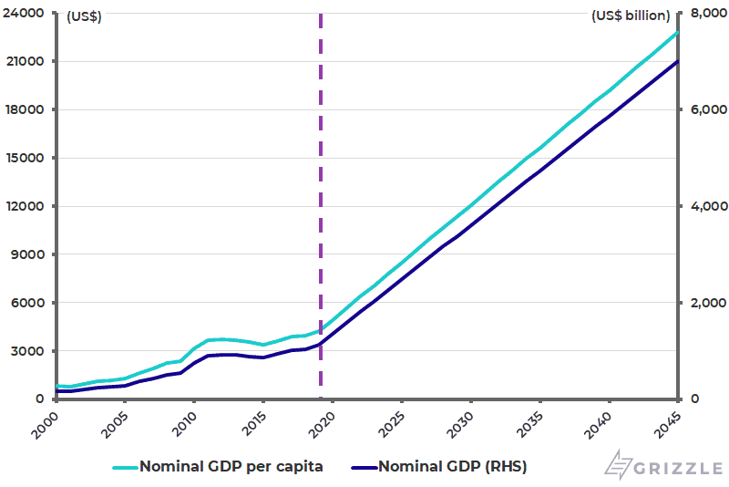 Jokowis GDP and GDP per capita target for 2045