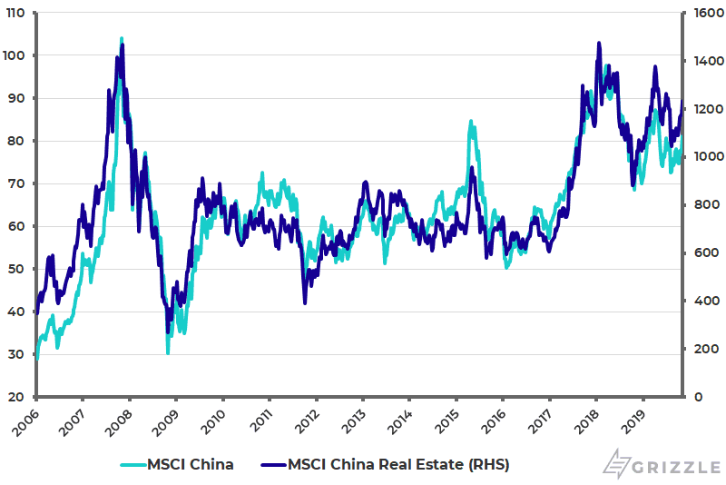 MSCI China and MSCI China Real Estate Index