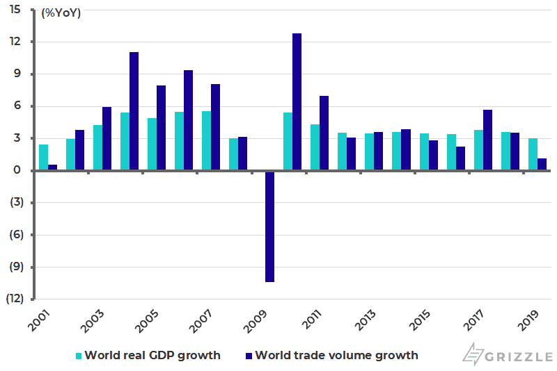 World real GDP growth and trade volume growth