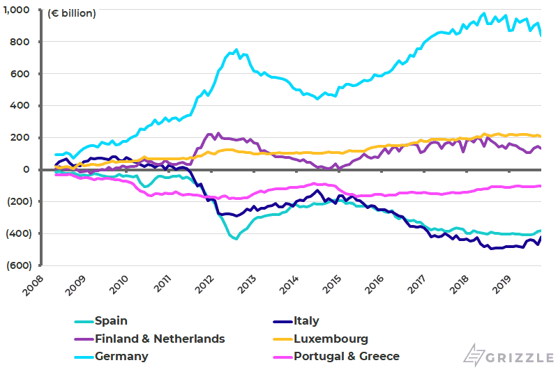 Eurozone Target-2 balance