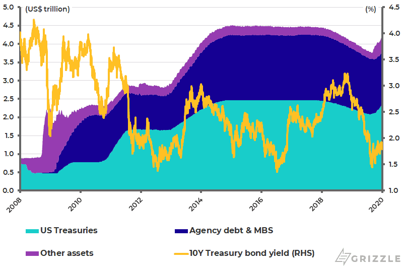 Federal Reserve balance sheet and 10-year U.S. Treasury bond yield