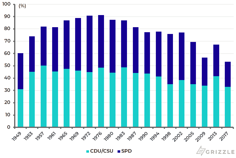 Germany federal election since 1949 (CDU-CSU and SPD votes)