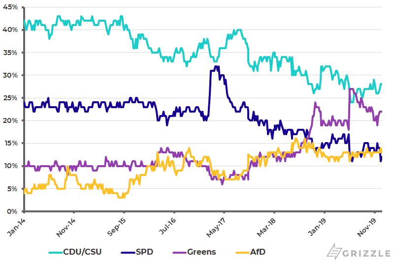 Germany opinion polls