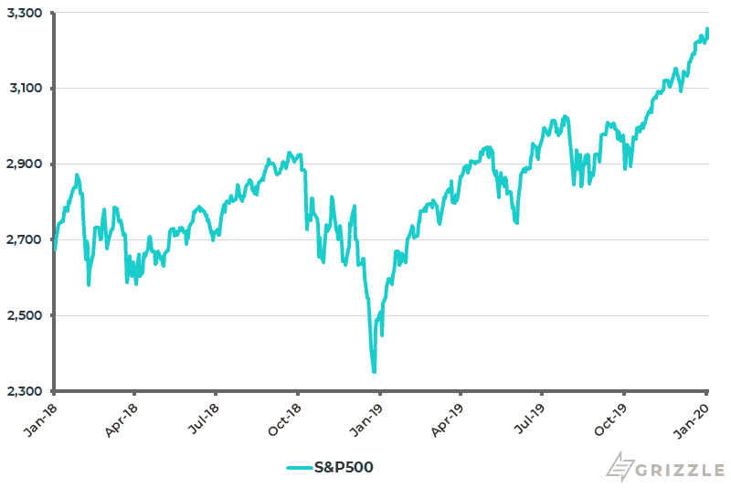 S&P 500 - Jan 2020