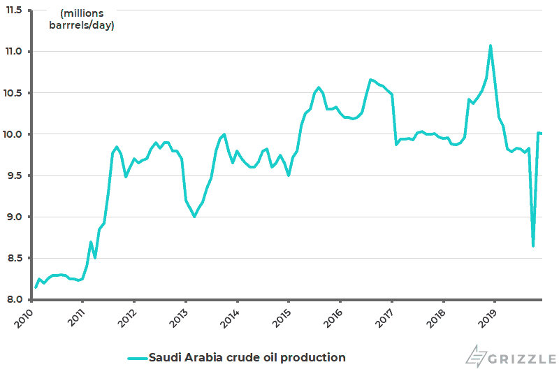 Saudi Arabia crude oil production - Dec 2019