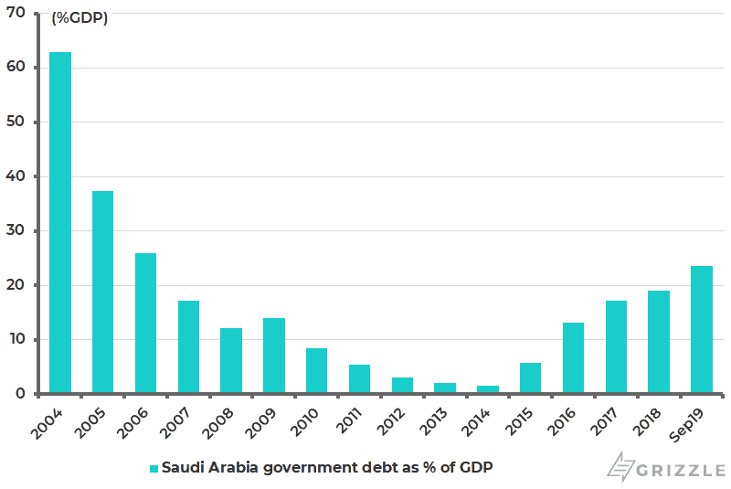 Saudi Arabia government debt as Pct of GDP