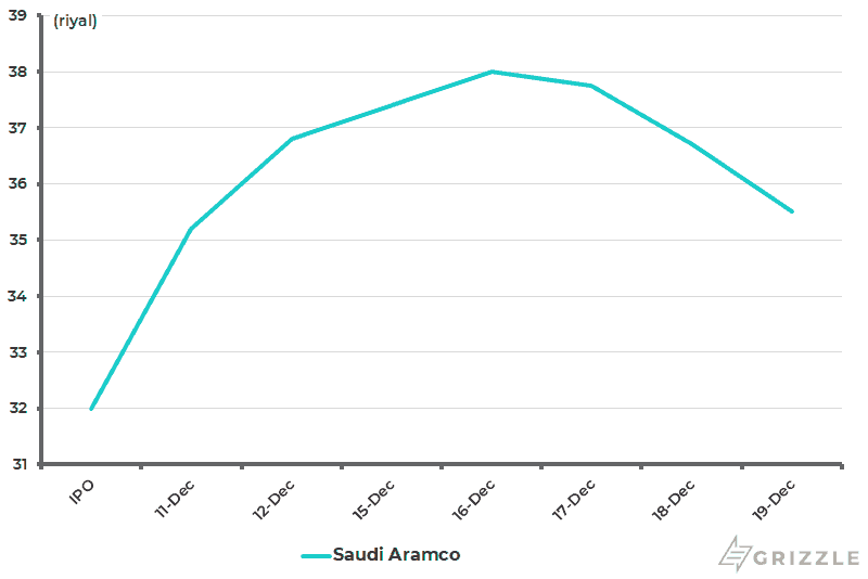 Saudi Aramco share price