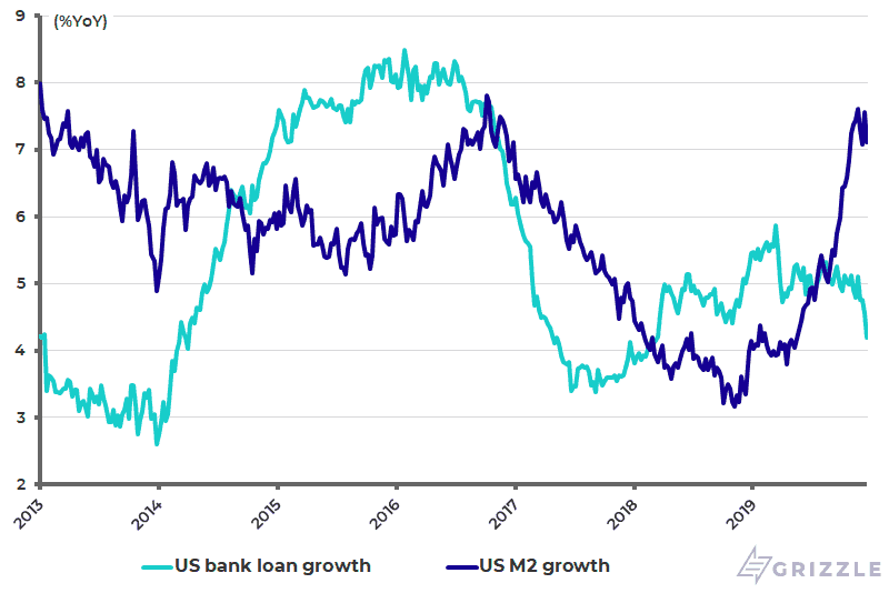 U.S. M2 growth and bank loan growth