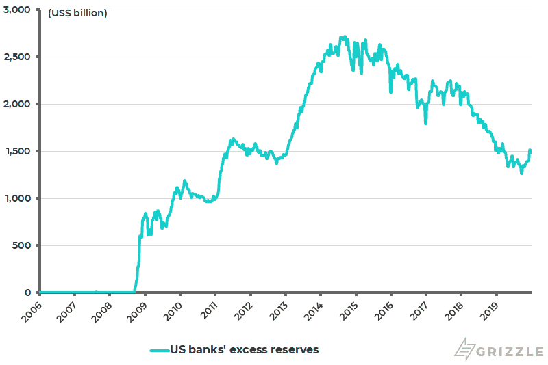 U.S. banks excess reserves at the Fed