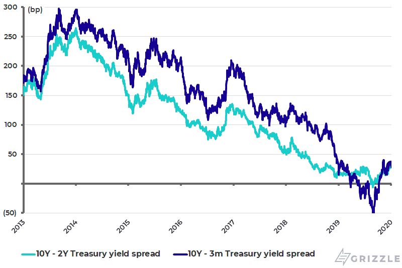 U.S. yield curve - Jan 2020