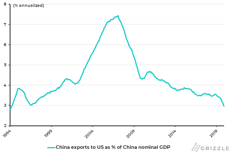 China annualized exports to US as pct of China nominal GDP