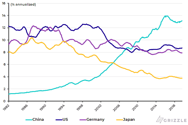 China's share of world exports compared with US Japan and Germany
