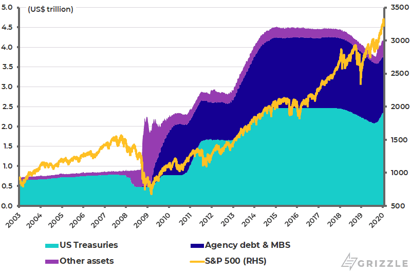 Federal Reserve balance sheet and S-P500