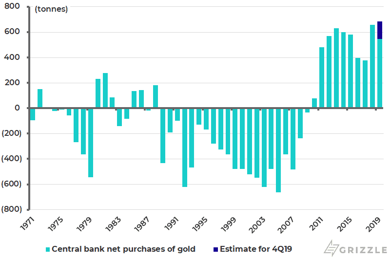 Global central bank net purchases of gold
