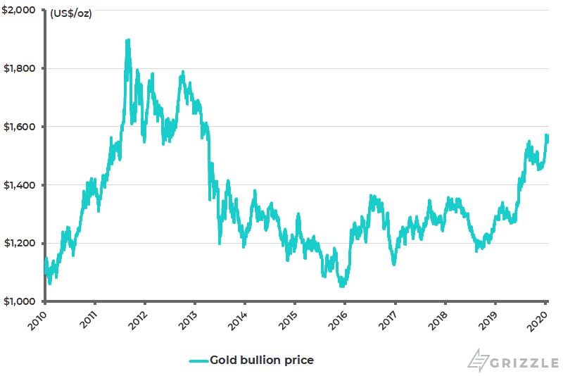 Gold bullion price - Jan 2020