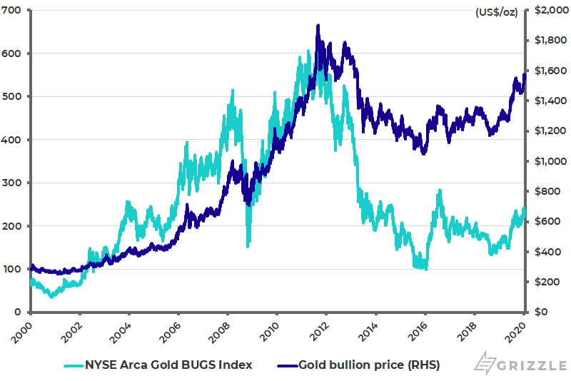 NYSE Arca Gold BUGS Index and gold price