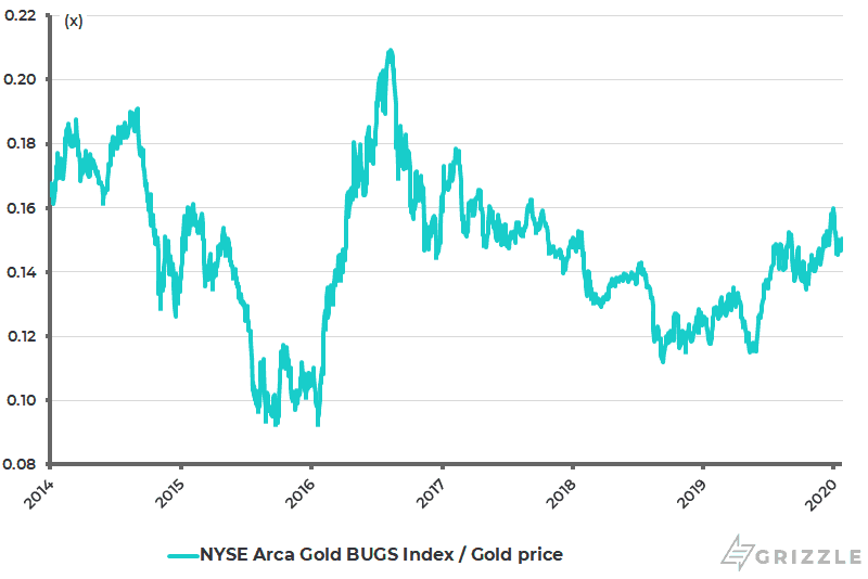 NYSE Arca Gold BUGS Index relative to gold price