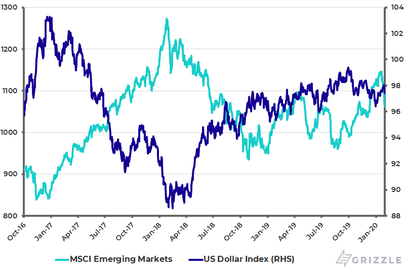 US Dollar Index and MSCI Emerging Markets Index - Feb 2020