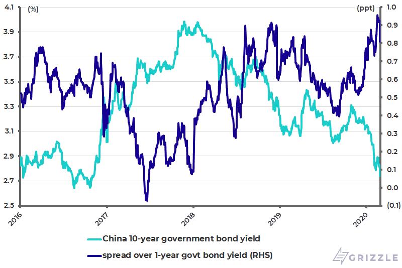 China 10Y-1Y government bond yield spread