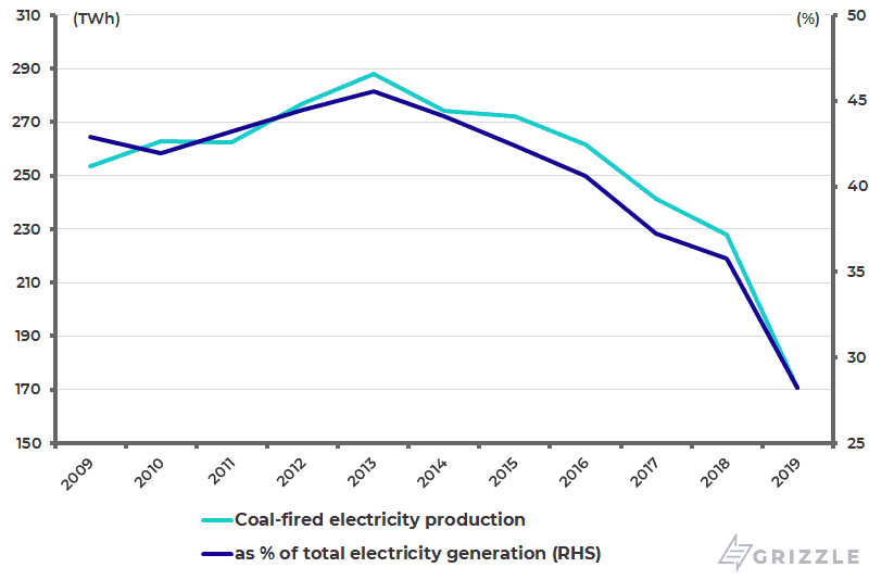 Coal-fired electricity production as Pct of total electricity generation in Germany