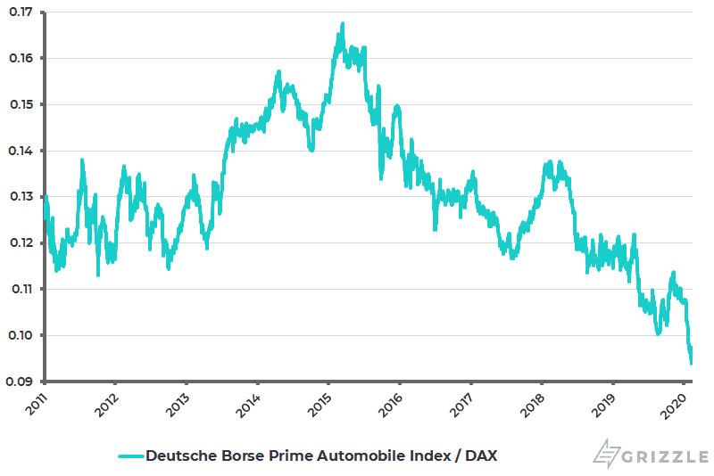 Deutsche Borse Prime Automobile Index relative to DAX