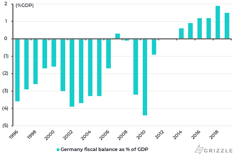 Germany fiscal balance as Pct of GDP - Feb 2020