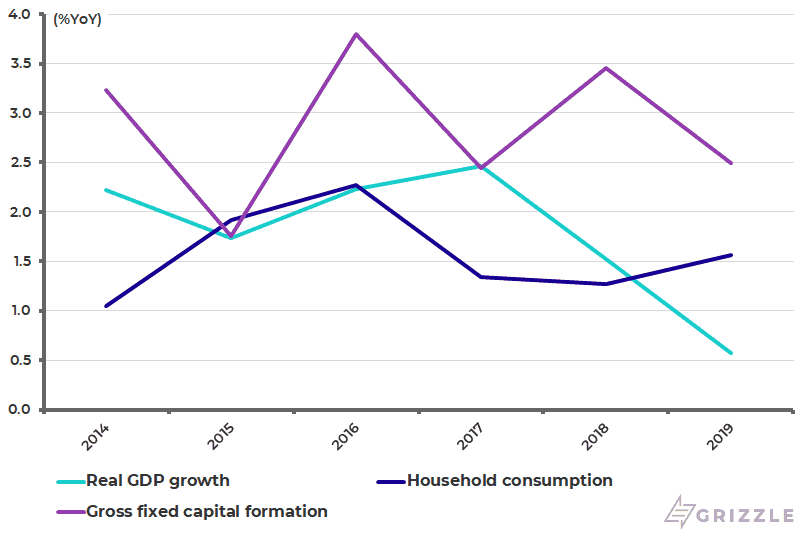Germany real GDP household consumption and investment growth