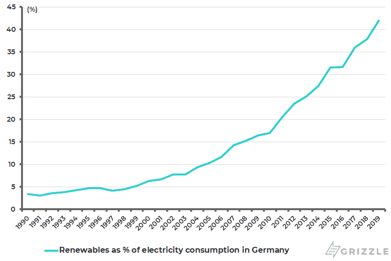 Renewables as Pct of total electricity consumption in Germany