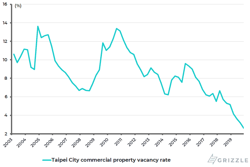 Taipei City commercial property vacancy rate