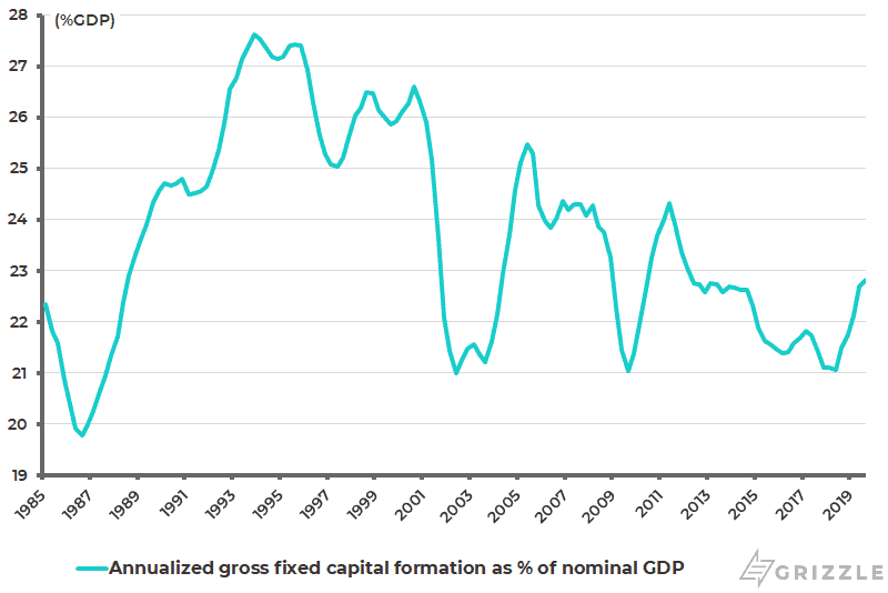 Taiwan annualised gross capital formation as pct of nominal GDP
