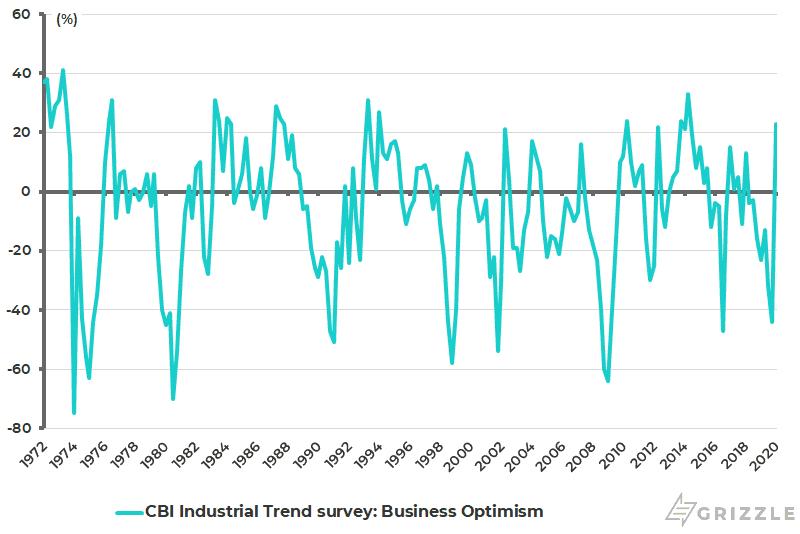 UK CBI Industrial Trend Survey - Business Optimism