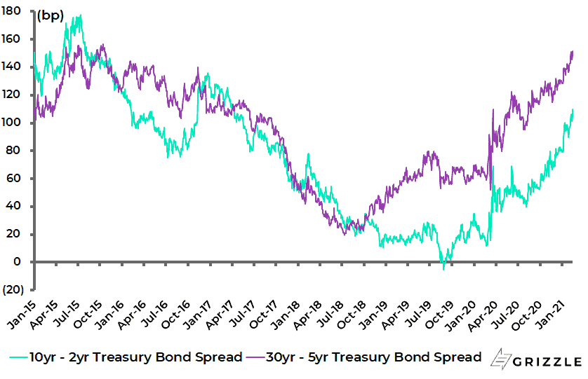 https://grizzle.com/wp-content/uploads/2021/02/Bond-Spreads.png