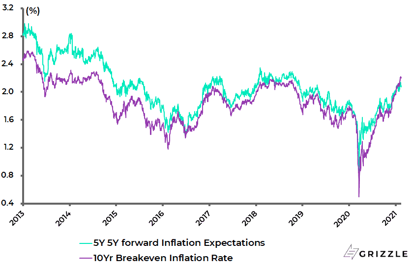 https://grizzle.com/wp-content/uploads/2021/02/US-Inflation-Expectations.png